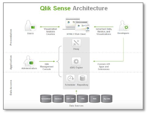 Qlik Sense Architektūra