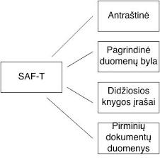 SAF-T Struktūra