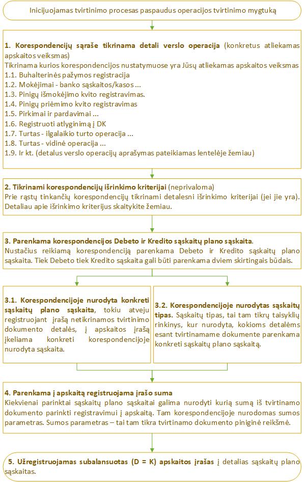 Apskaitos Registravimo Schema